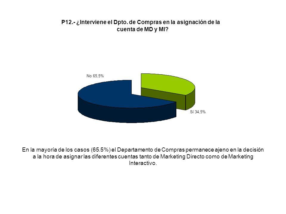 En la mayoría de los casos (65.5%) el Departamento de Compras permanece ajeno en la decisión a la hora de asignar las diferentes cuentas tanto de Mark