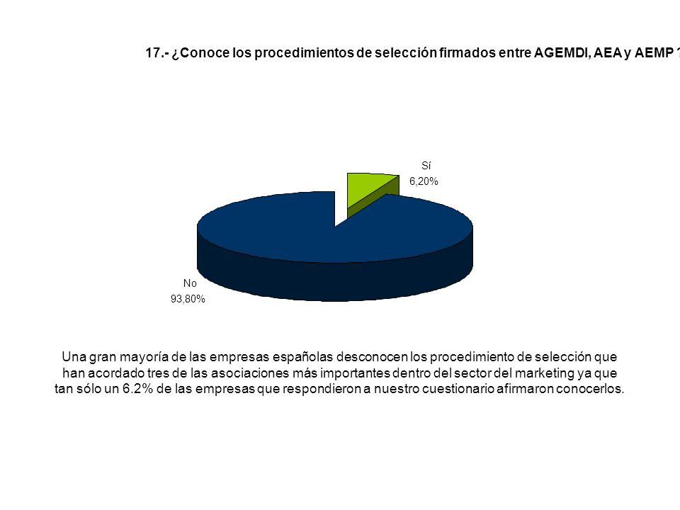 Una gran mayoría de las empresas españolas desconocen los procedimiento de selección que han acordado tres de las asociaciones más importantes dentro