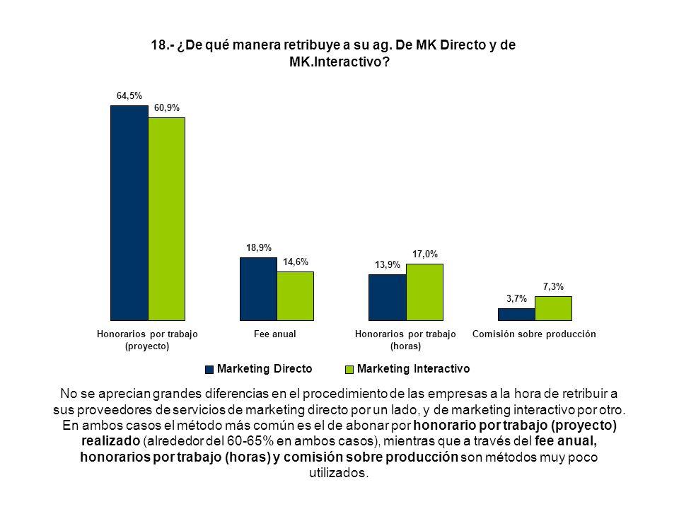 No se aprecian grandes diferencias en el procedimiento de las empresas a la hora de retribuir a sus proveedores de servicios de marketing directo por