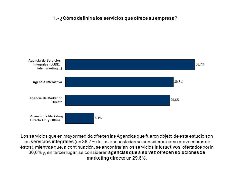 Los servicios que en mayor medida ofrecen las Agencias que fueron objeto de este estudio son los servicios integrales (un 36.7% de las encuestadas se consideran como proveedoras de éstos), mientras que, a continuación, se encontrarían los servicios interactivos, ofertados por in 30,6% y, en tercer lugar, se consideran agencias que a su vez ofrecen soluciones de marketing directo un 29.6%.