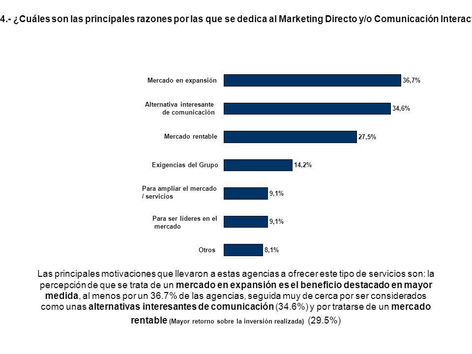 Las principales motivaciones que llevaron a estas agencias a ofrecer este tipo de servicios son: la percepción de que se trata de un mercado en expansión es el beneficio destacado en mayor medida, al menos por un 36.7% de las agencias, seguida muy de cerca por ser considerados como unas alternativas interesantes de comunicación (34.6%) y por tratarse de un mercado rentable (Mayor retorno sobre la inversión realizada) (29.5%) 4.- ¿Cuáles son las principales razones por las que se dedica al Marketing Directo y/o Comunicación Interactiva.