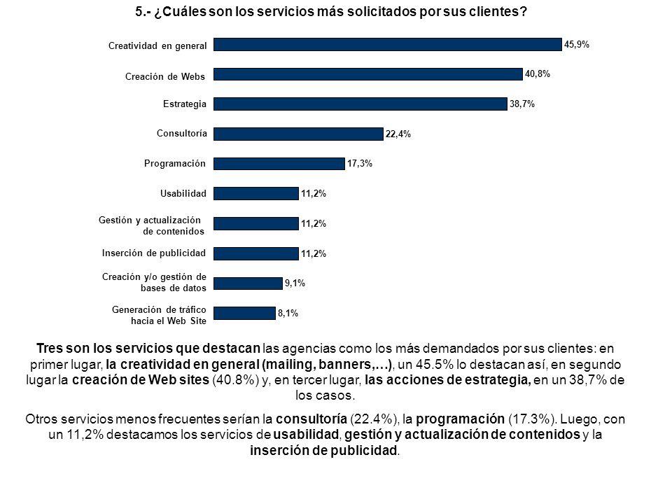 Tres son los servicios que destacan las agencias como los más demandados por sus clientes: en primer lugar, la creatividad en general (mailing, banners,…), un 45.5% lo destacan así, en segundo lugar la creación de Web sites (40.8%) y, en tercer lugar, las acciones de estrategia, en un 38,7% de los casos.