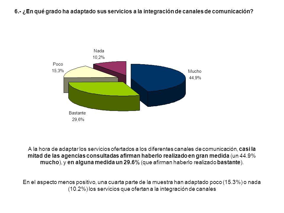 A la hora de adaptar los servicios ofertados a los diferentes canales de comunicación, casi la mitad de las agencias consultadas afirman haberlo realizado en gran medida (un 44.9% mucho), y en alguna medida un 29.6% (que afirman haberlo realizado bastante).