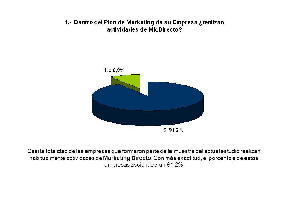 Casi la totalidad de las empresas que formaron parte de la muestra del actual estudio realizan habitualmente actividades de Marketing Directo.