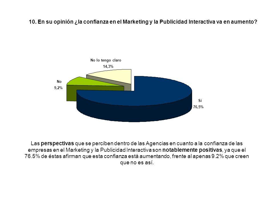 Las perspectivas que se perciben dentro de las Agencias en cuanto a la confianza de las empresas en el Marketing y la Publicidad Interactiva son notablemente positivas, ya que el 76.5% de éstas afirman que esta confianza está aumentando, frente al apenas 9.2% que creen que no es así.