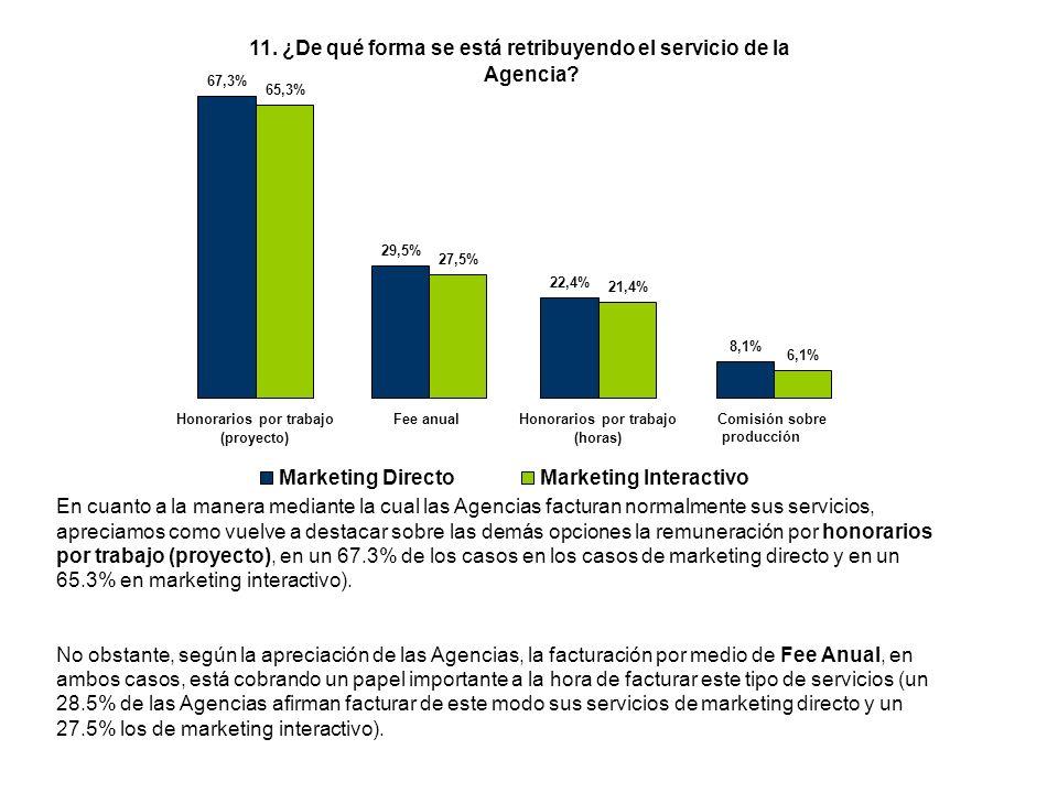 En cuanto a la manera mediante la cual las Agencias facturan normalmente sus servicios, apreciamos como vuelve a destacar sobre las demás opciones la remuneración por honorarios por trabajo (proyecto), en un 67.3% de los casos en los casos de marketing directo y en un 65.3% en marketing interactivo).