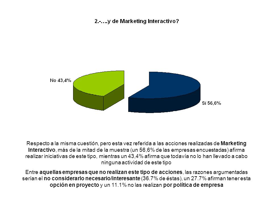 Respecto a la misma cuestión, pero esta vez referida a las acciones realizadas de Marketing Interactivo, más de la mitad de la muestra (un 56,6% de las empresas encuestadas) afirma realizar iniciativas de este tipo, mientras un 43,4% afirma que todavía no lo han llevado a cabo ninguna actividad de este tipo Entre aquellas empresas que no realizan este tipo de acciones, las razones argumentadas serían el no considerarlo necesario/interesante (36.7% de éstas), un 27.7% afirman tener esta opción en proyecto y un 11.1% no las realizan por política de empresa