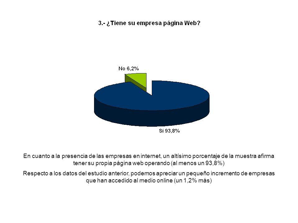 En cuanto a la presencia de las empresas en internet, un altísimo porcentaje de la muestra afirma tener su propia página web operando (al menos un 93,