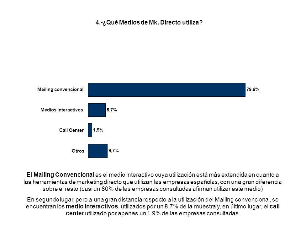 El Mailing Convencional es el medio interactivo cuya utilización está más extendida en cuanto a las herramientas de marketing directo que utilizan las