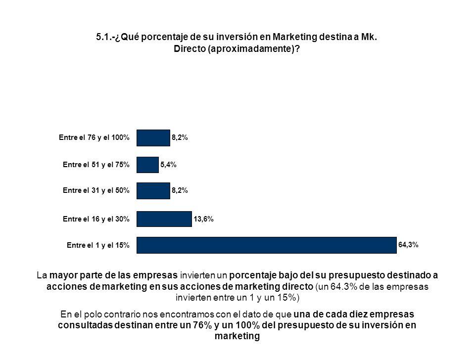 5.1.-¿Qué porcentaje de su inversión en Marketing destina a Mk. Directo (aproximadamente)? 64,3% 13,6% 8,2% 5,4% 8,2% Entre el 1 y el 15% Entre el 16