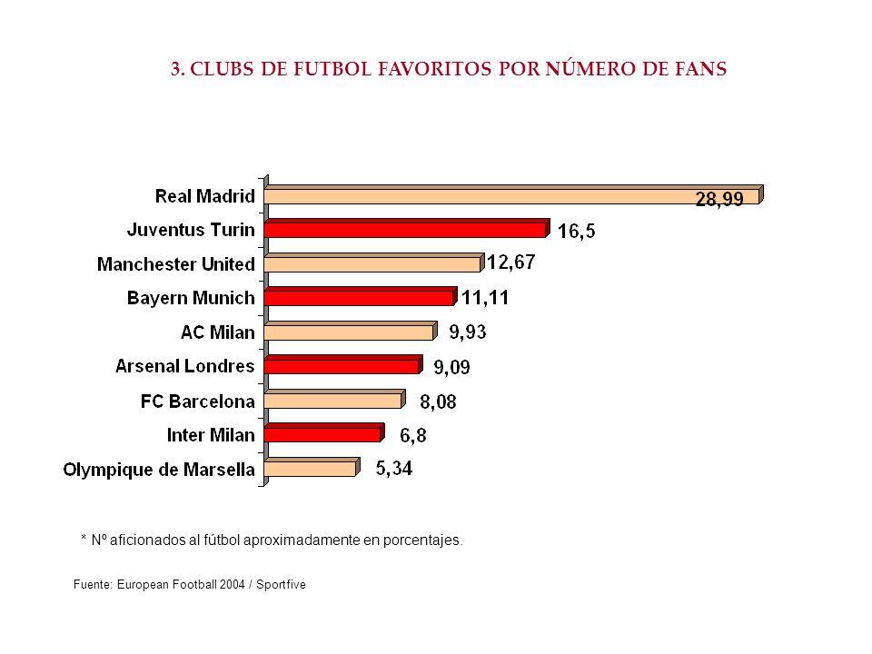 3. CLUBS DE FUTBOL FAVORITOS POR NÚMERO DE FANS Fuente: European Football 2004 / Sportfive * Nº aficionados al fútbol aproximadamente en porcentajes.