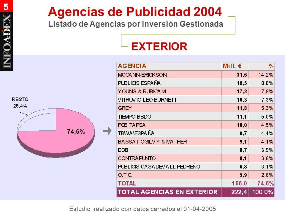 EXTERIOR Agencias de Publicidad 2004 Listado de Agencias por Inversión Gestionada 5 74,6% Estudio realizado con datos cerrados el 01-04-2005