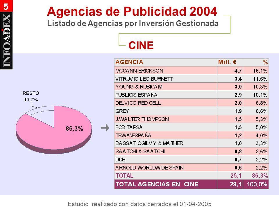 CINE Agencias de Publicidad 2004 Listado de Agencias por Inversión Gestionada 86,3% Estudio realizado con datos cerrados el 01-04-2005 5