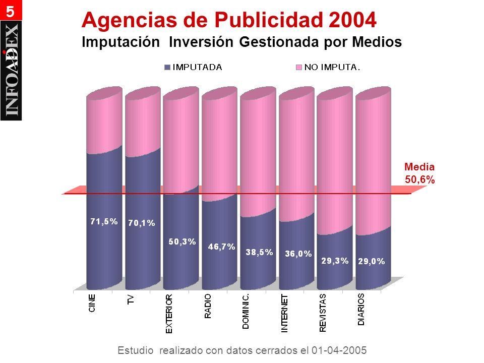 Media 50,6% Agencias de Publicidad 2004 Imputación Inversión Gestionada por Medios 5 Estudio realizado con datos cerrados el 01-04-2005