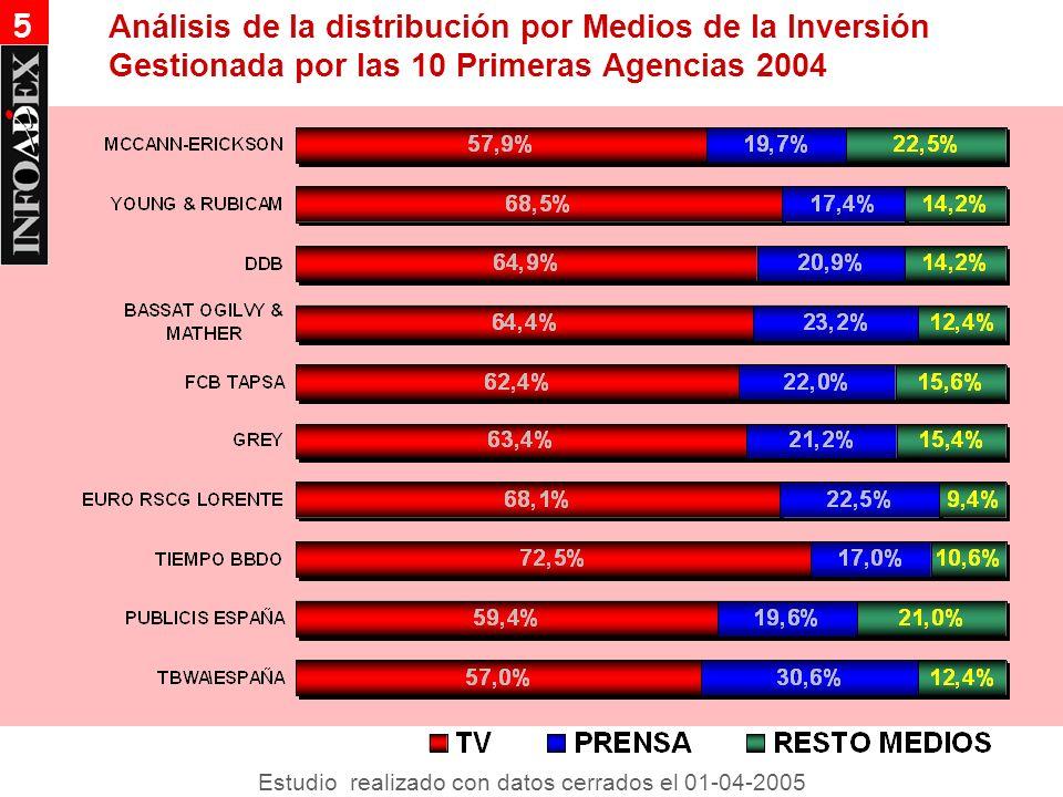 Análisis de la distribución por Medios de la Inversión Gestionada por las 10 Primeras Agencias 2004 5 Estudio realizado con datos cerrados el 01-04-2005