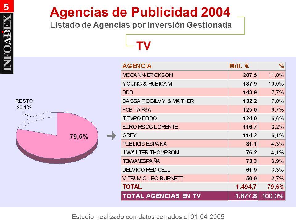 TV Agencias de Publicidad 2004 Listado de Agencias por Inversión Gestionada 5 79,6% Estudio realizado con datos cerrados el 01-04-2005