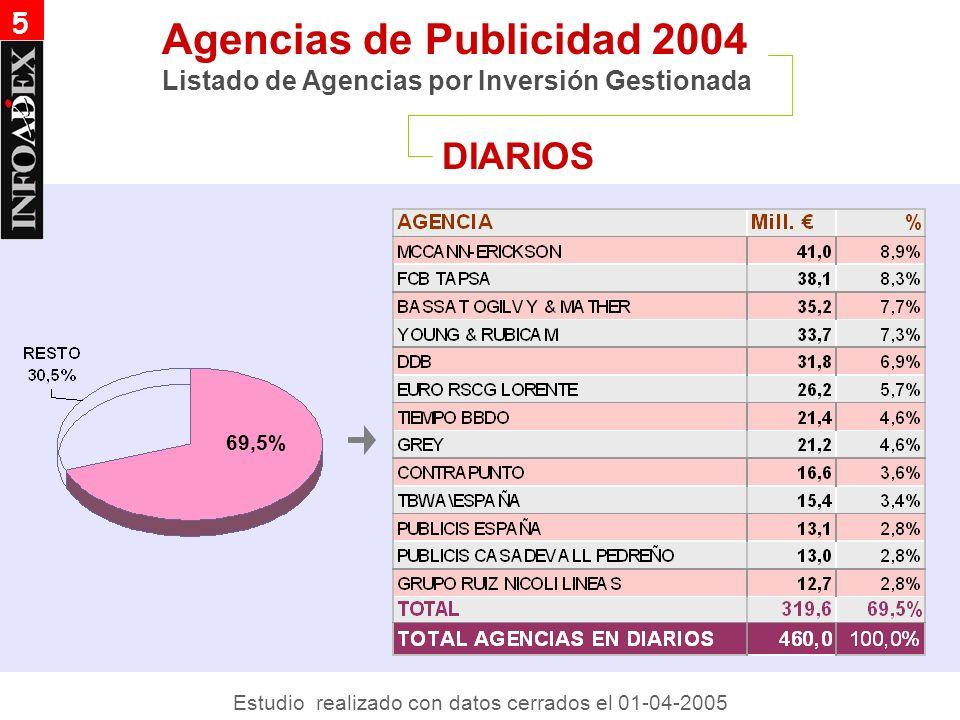 DIARIOS Agencias de Publicidad 2004 Listado de Agencias por Inversión Gestionada 5 69,5% Estudio realizado con datos cerrados el 01-04-2005