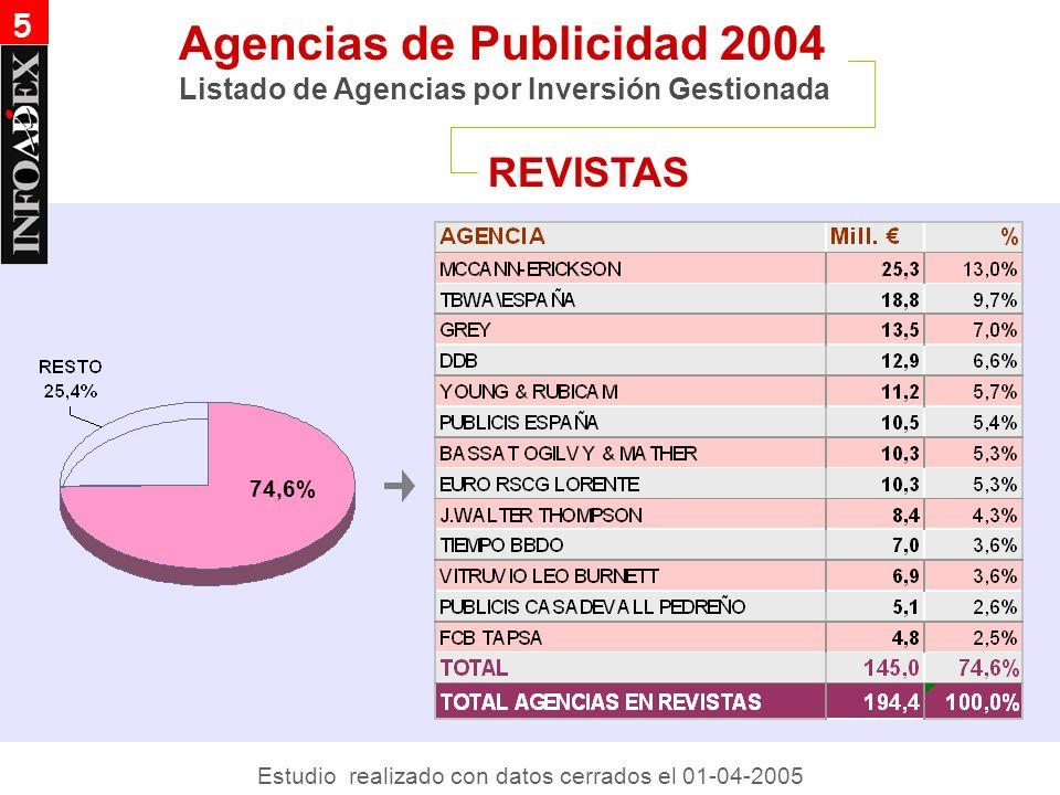 DOMINICALES Agencias de Publicidad 2004 Listado de Agencias por Inversión Gestionada 5 77,3% Estudio realizado con datos cerrados el 01-04-2005