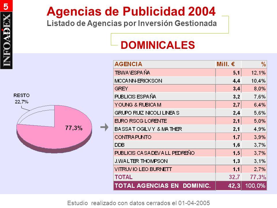 RADIO Agencias de Publicidad 2004 Listado de Agencias por Inversión Gestionada 5 80,9% Estudio realizado con datos cerrados el 01-04-2005