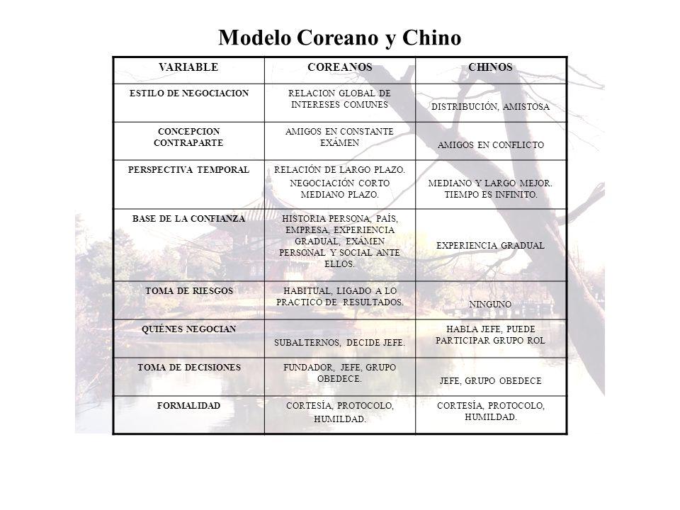 Modelo Coreano y Chino VARIABLECOREANOSCHINOS ESTILO DE NEGOCIACIONRELACION GLOBAL DE INTERESES COMUNES DISTRIBUCIÓN, AMISTOSA CONCEPCION CONTRAPARTE