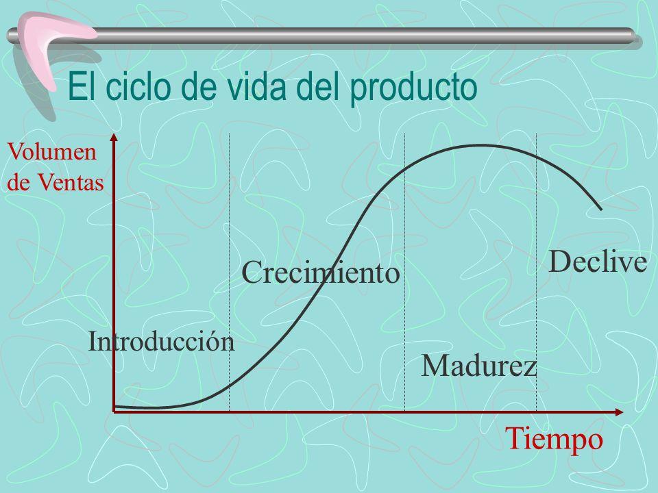 El ciclo de vida del producto Introducción Crecimiento Madurez Declive Volumen de Ventas Tiempo
