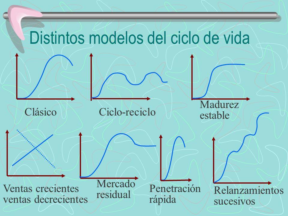 Distintos modelos del ciclo de vida Ciclo-recicloClásico Madurez estable Ventas crecientes ventas decrecientes Mercado residual Penetración rápida Relanzamientos sucesivos
