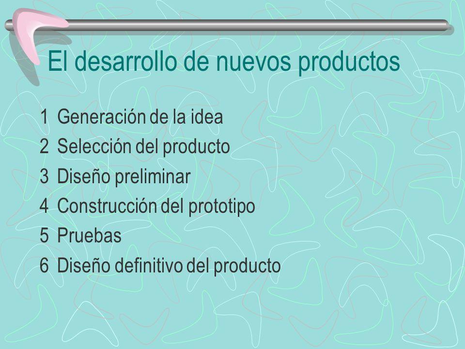 El desarrollo de nuevos productos 1Generación de la idea 2Selección del producto 3Diseño preliminar 4Construcción del prototipo 5Pruebas 6Diseño definitivo del producto