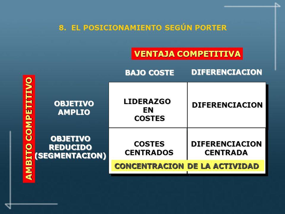 OBJETIVOREDUCIDO(SEGMENTACION) AMBITO COMPETITIVO LIDERAZGOEN COSTES COSTES COSTESCENTRADOS DIFERENCIACION DIFERENCIACIONCENTRADA OBJETIVOAMPLIO BAJO COSTE DIFERENCIACION VENTAJA COMPETITIVA CONCENTRACION DE LA ACTIVIDAD 8.