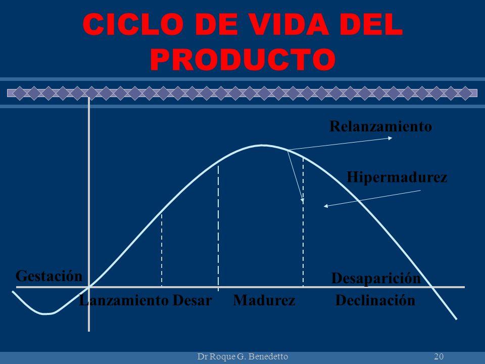 Dr Roque G. Benedetto20 CICLO DE VIDA DEL PRODUCTO Relanzamiento Hipermadurez Desaparición DeclinaciónMadurezDesarLanzamiento Gestación