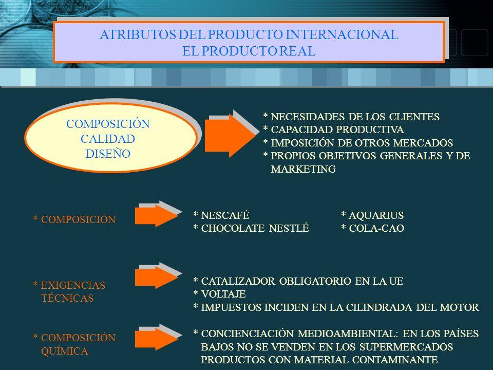 ATRIBUTOS DEL PRODUCTO INTERNACIONAL EL PRODUCTO REAL ATRIBUTOS DEL PRODUCTO INTERNACIONAL EL PRODUCTO REAL COMPOSICIÓN CALIDAD DISEÑO * NECESIDADES DE LOS CLIENTES * CAPACIDAD PRODUCTIVA * IMPOSICIÓN DE OTROS MERCADOS * PROPIOS OBJETIVOS GENERALES Y DE MARKETING * COMPOSICIÓN * EXIGENCIAS TÉCNICAS * COMPOSICIÓN QUÍMICA * NESCAFÉ* AQUARIUS * CHOCOLATE NESTLÉ* COLA-CAO * CATALIZADOR OBLIGATORIO EN LA UE * VOLTAJE * IMPUESTOS INCIDEN EN LA CILINDRADA DEL MOTOR * CONCIENCIACIÓN MEDIOAMBIENTAL: EN LOS PAÍSES BAJOS NO SE VENDEN EN LOS SUPERMERCADOS PRODUCTOS CON MATERIAL CONTAMINANTE