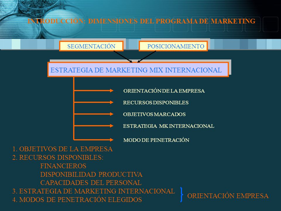INTRODUCCIÓN: DIMENSIONES DEL PROGRAMA DE MARKETING SEGMENTACIÓN POSICIONAMIENTO ESTRATEGIA DE MARKETING MIX INTERNACIONAL ORIENTACIÓN DE LA EMPRESA R