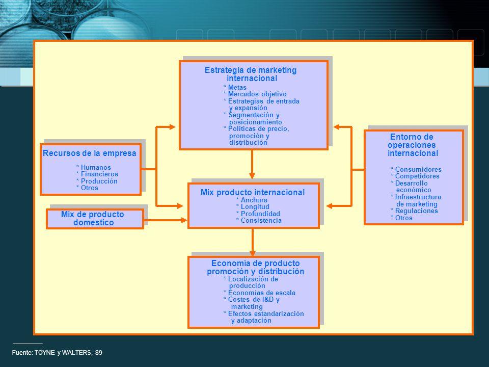 ESTRATEGIA INTERNACIONAL DE PRODUCTOS: CONCEPTO DE PRODUCTO INTERNACIONAL PRODUCTO DEFINE LA NATURALEZA DEL NEGOCIO DELIMITA LOS CLIENTES Y LOS COMPETIDORES * P.