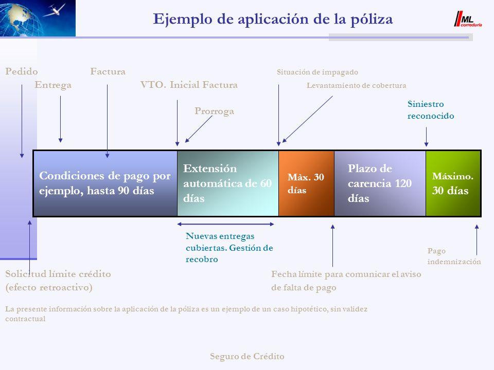 Seguro de Crédito Ejemplo de aplicación de la póliza Pedido Factura Situación de impagado Entrega VTO. Inicial Factura Levantamiento de cobertura Pror