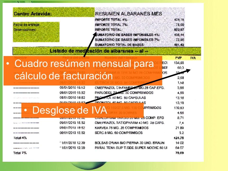 Cuadro resúmen diario Aviso de incidencias y duplicidad/falta de medicación