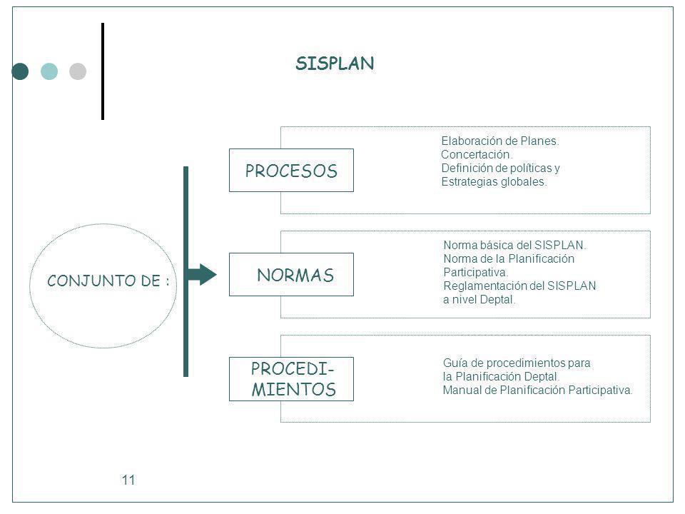 11 SISPLAN PROCESOS NORMAS PROCEDI- MIENTOS CONJUNTO DE : Elaboración de Planes. Concertación. Definición de políticas y Estrategias globales. Norma b