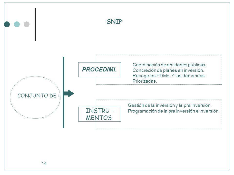 14 SNIP CONJUNTO DE : Coordinación de entidades públicas. Concreción de planes en inversión. Recoge los PDMs. Y las demandas Priorizadas. PROCEDIMI. G