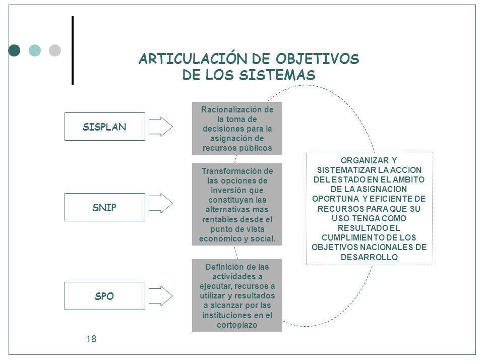 18 ARTICULACIÓN DE OBJETIVOS DE LOS SISTEMAS SISPLAN Racionalización de la toma de decisiones para la asignación de recursos públicos SNIP SPO Transfo