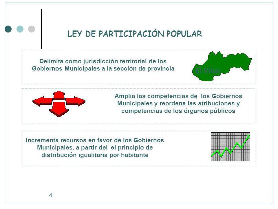 4 LEY DE PARTICIPACIÓN POPULAR Delimita como jurisdicción territorial de los Gobiernos Municipales a la sección de provincia Amplia las competencias d