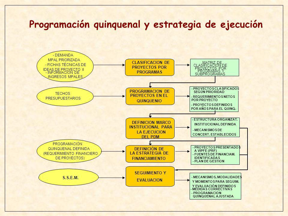 CLASIFICACION DE PROYECTOS POR PROGRAMAS MATRIZ DE CLASIFICACION DE PROYECTOS POR PROGRAMAS Y SUBPROGRAMAS PROGRAMACION DE PROYECTOS EN EL QUINQUENIO