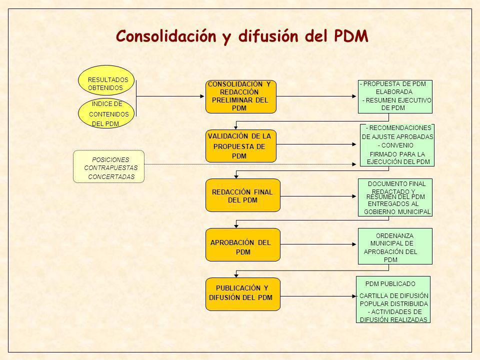 CONSOLIDACIÓN Y REDACCIÓN PRELIMINAR DEL PDM VALIDACIÓN DE LA PROPUESTA DE PDM REDACCIÓN FINAL DEL PDM APROBACIÓN DEL PDM PUBLICACIÓN Y DIFUSIÓN DEL P