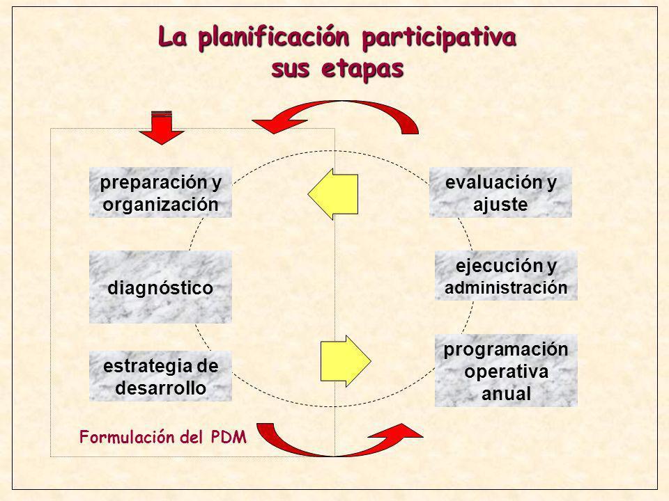 La planificación participativa sus etapas preparación y organización diagnóstico estrategia de desarrollo programación operativa anual ejecución y adm
