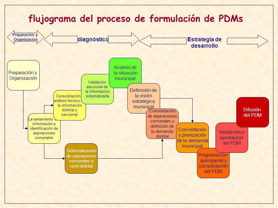 IDENTIFICACION DE ACTORES PROMOCION DEL PROCESO Y CONFORMACION DEL EQUIPO TECNICO ORGANIZACION DEL PROCESO CAPACITACION A FACILITADORES La preparación y organización MANUAL DE PLANIFICACION PARTICIPATIVA - LINEAMIENTOS PPM - NORMA PPM - MATRIZ DE ACTIVIDADES - MANUAL DE PPM 2 DELEGADOS POR OTB (H/M) - REGISTRO DE ACTORES SOCIALES E INSTITUCIONALES - CONVOCATORIA PARA REUNION DE PROMOCION - PROCESO DE PPM PROMOCIONADO - EQUIPO TECNICO CONFORMADO - PROPUESTA DE PLAN DE TRABAJO - METODOLOGIA DE PPM VALIDADA - PLAN DE TRABAJO APROBADO - FUNCIONES DEFINIDAS Y COMPROMISOS FORMALIZADOS FACILITADORES CAPACITADOS EN MANEJO DE TECNICAS E INSTRUMENTOS