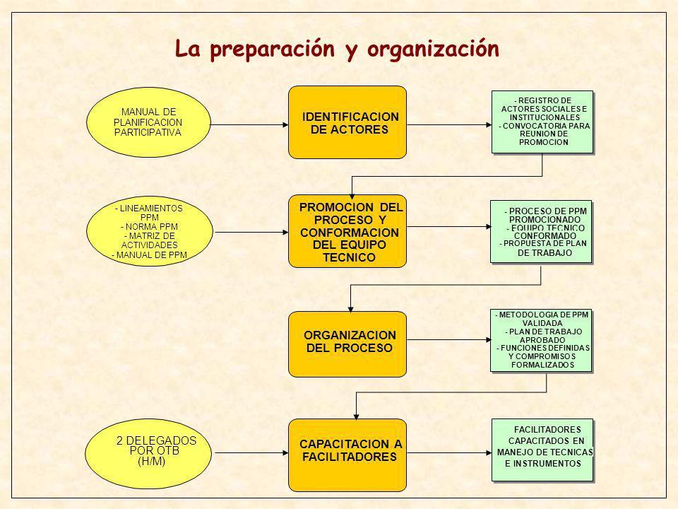 FACILITADORES CAPACITADOS INDICE DE CONTENIDOS DEL DIAGNOSTICO 1.