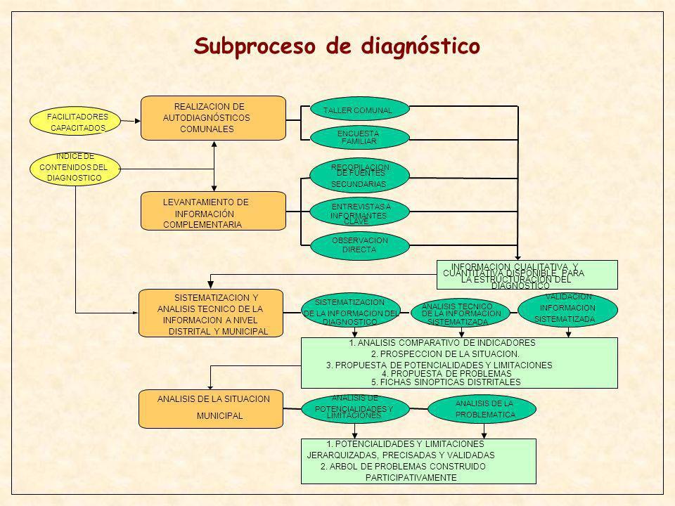 FACILITADORES CAPACITADOS INDICE DE CONTENIDOS DEL DIAGNOSTICO 1. POTENCIALIDADES Y LIMITACIONES JERARQUIZADAS, PRECISADAS Y VALIDADAS 2. ARBOL DE PRO