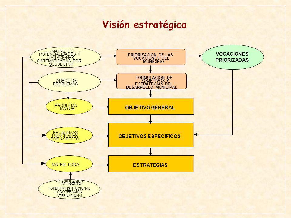 FACILITADORES CAPACITADOS TRABAJO DE GABINETE TALLERES DISTRITALES 5 ASPIRACIONES COMUNALES PRIORIZADAS ASPIRACIONES COMUNALES SISTEMATIZADAS A NIVEL DISTRITAL 10 DEMANDAS DISTRITALES PRIORIZADAS TRABAJO DE GABINETE - FICHAS TECNICAS DE IDEAS DE PROYECTO I - CONSOLIDADO MUNICIPAL DE LA DEMANDA DISTRITAL TALLER MUNICIPAL - 30 DEMANDAS MUNICIPALES PRIORIZADAS 1.