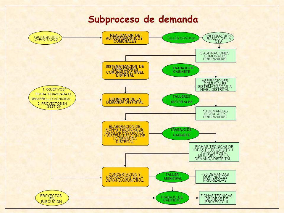 CLASIFICACION DE PROYECTOS POR PROGRAMAS MATRIZ DE CLASIFICACION DE PROYECTOS POR PROGRAMAS Y SUBPROGRAMAS PROGRAMACION DE PROYECTOS EN EL QUINQUENIO - PROYECTOS CLASIFICADOS SEGÚN PRIORIDAD - REQUERIMIENTOS NETOS POR PROYECTO - PROYECTOS DEFINIDOS POR AÑOS PARA EL QUINQ.