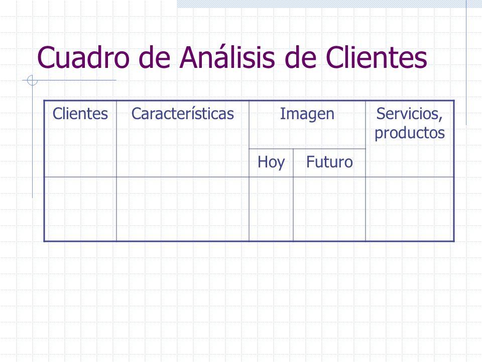 Cuadro de Análisis de Clientes ClientesCaracterísticasImagenServicios, productos HoyFuturo