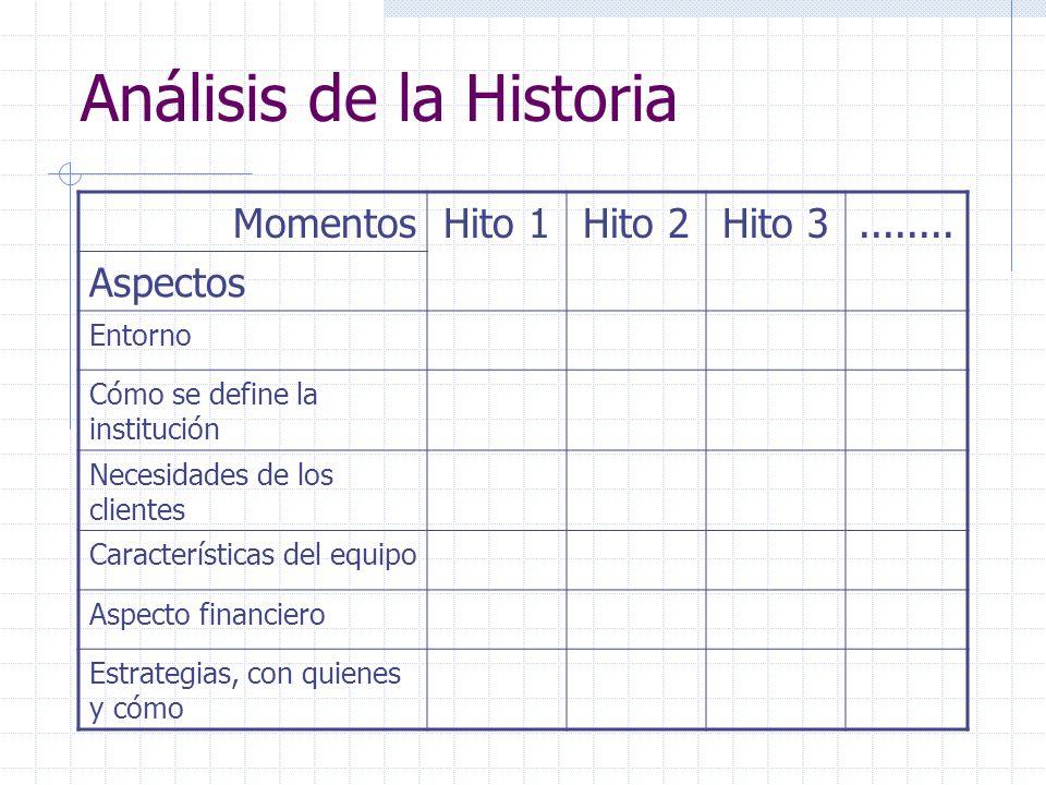 Análisis de la Historia MomentosHito 1Hito 2Hito 3........ Aspectos Entorno Cómo se define la institución Necesidades de los clientes Características