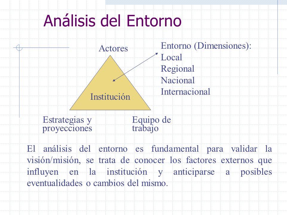 Análisis del Entorno Institución Entorno (Dimensiones): Local Regional Nacional Internacional Actores Estrategias y proyecciones Equipo de trabajo El
