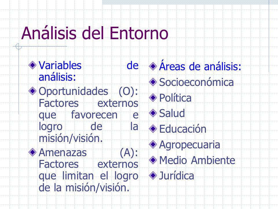 Análisis del Entorno Variables de análisis: Oportunidades (O): Factores externos que favorecen e logro de la misión/visión. Amenazas (A): Factores ext